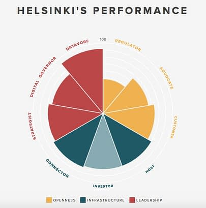 Helsinki_performance_citieframework