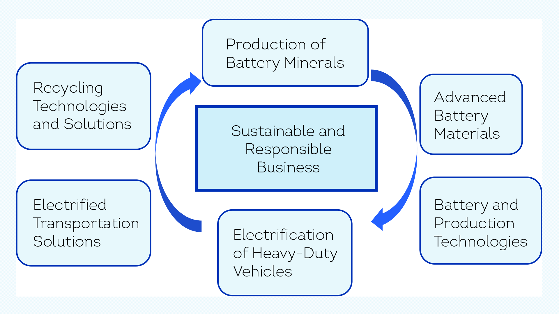 A graph depicting the focus areas in the Finnish battery ecosystem to create sustainable and responsible business: It starts from the Production of Battery Minerals, continues to Advanced Battery Materials, Battery and Production Technologies, Electrification of Heavy-Duty Vehicles, and Electrified Transportation Solutions, and reaches Recycling Technologies and Solutions, finally circulating back to Production of Battery Minerals.