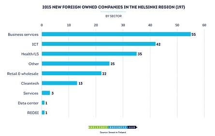 HEL_FDI_2015_bysector