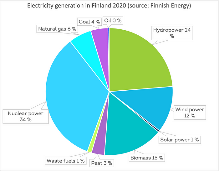 Electricity generation in Finland in 2020. Hydropower 23,70 %. Wind power 11,80 %. Solar power 0,40 %. Biomass 15,30 %. Peat 3,30 %. Waste fuels 1,10 %. Nuclear power 33,90 %. Natural gas 5,80 %. Coal 4,40 %. Oil 0,30 %
