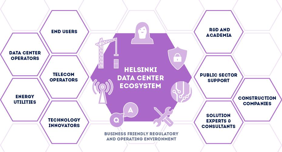 Helsinki data center ecosystem