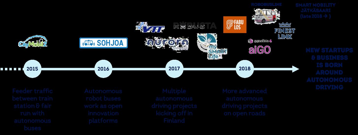 Timeline of Finland's autonomous vehicle development