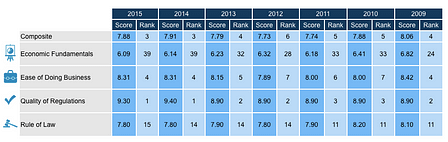 Finland's score  in the five sub categories of  Global Opportunity Index.