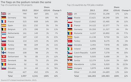 EY FDI countries - table 2