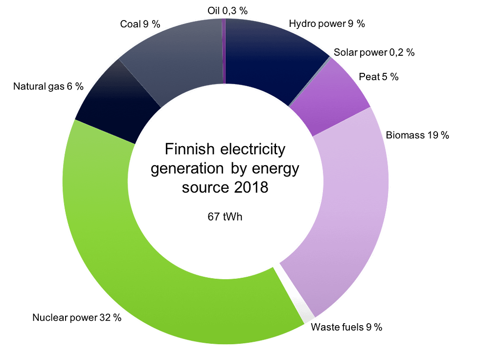 Finnish electricity generation by energy source 2018